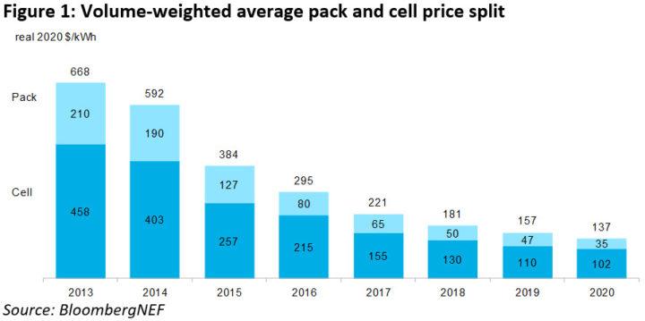 Preços das baterias chega aos 111€/kWh! Valores vão continuar a cair