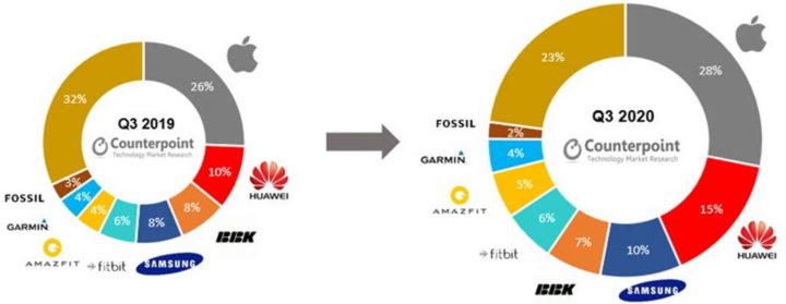 smartwatches Apple Huawei mercado