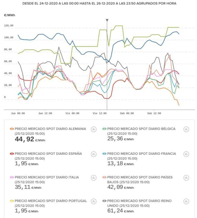 Portugal teve a energia mais barata da Europa no dia de Natal