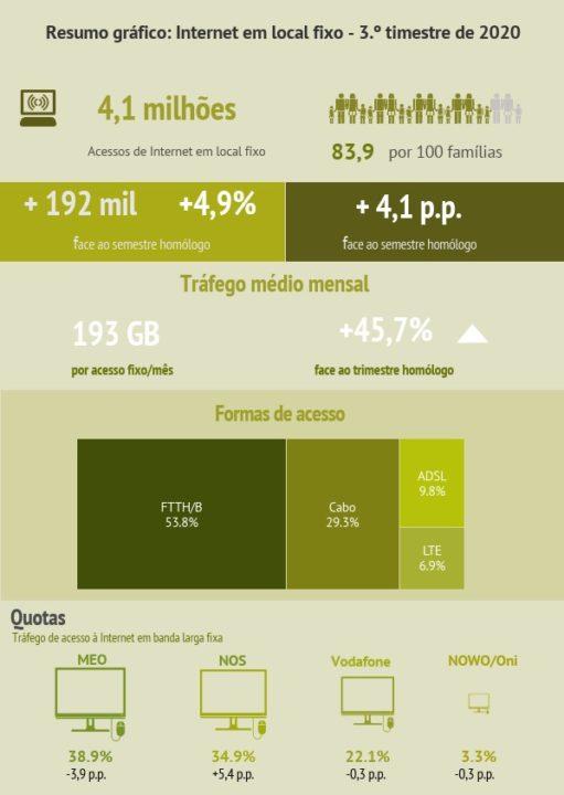 Portugal: Tráfego de Internet em banda larga fixa dispara 53%