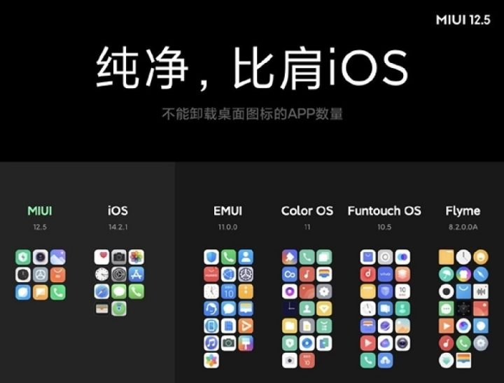 Xiaomi: MIUI 12.5 Global já tem data para chegar! Prepare o seu smartphone