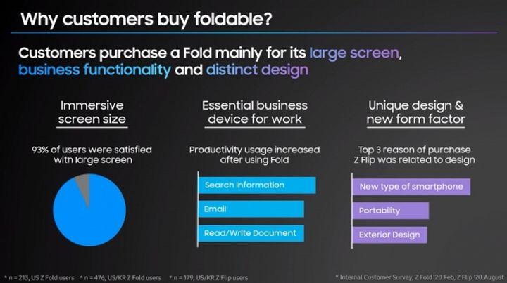 Samsung: smartphones dobráveis serão a solução num