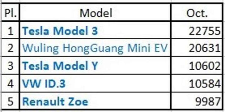 Tesla Model 3 vendas carros elétricos mercado