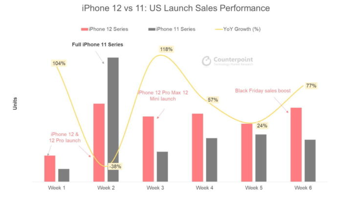 iPhone 12 vendas modelo anterior Apple