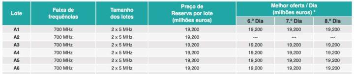 5G: Propostas dos operadores chegam aos 203 milhões (8ºdia)