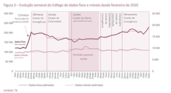 COVID-19: Tráfego de dados bate recordes em Portugal