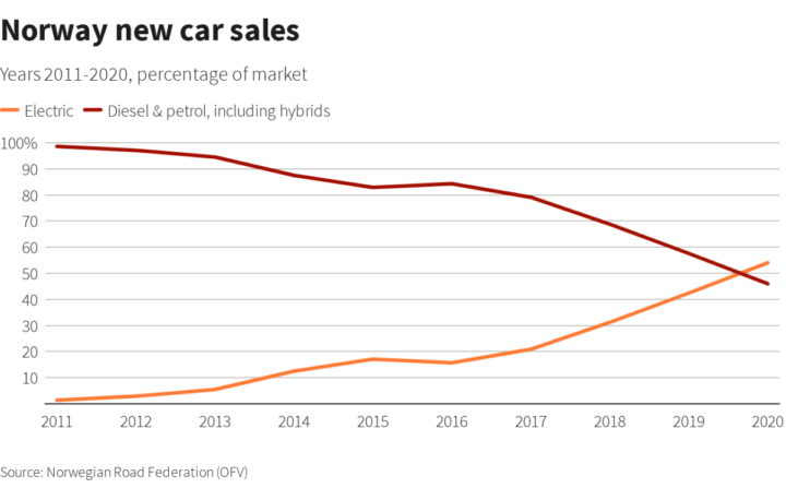 Noruega carros elétricos vendas mercado