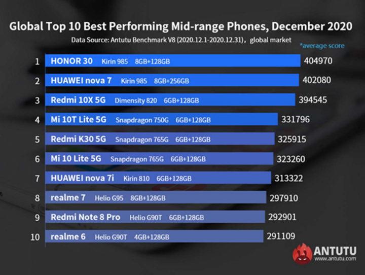 Android Antutu Huawei Kirin smartphones