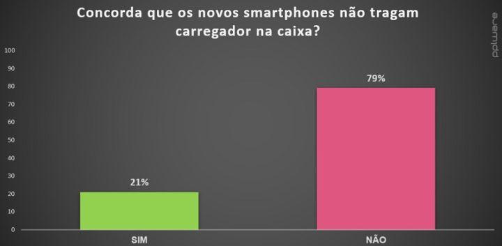 Concorda que os novos smartphones não tragam carregador na caixa