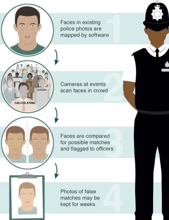Imagem processo de identificação facial mesmo com máscara