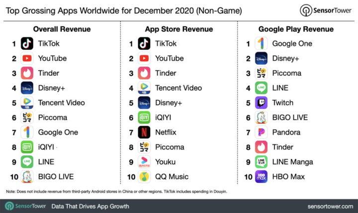 TikTok app 2020 EUA smartphones