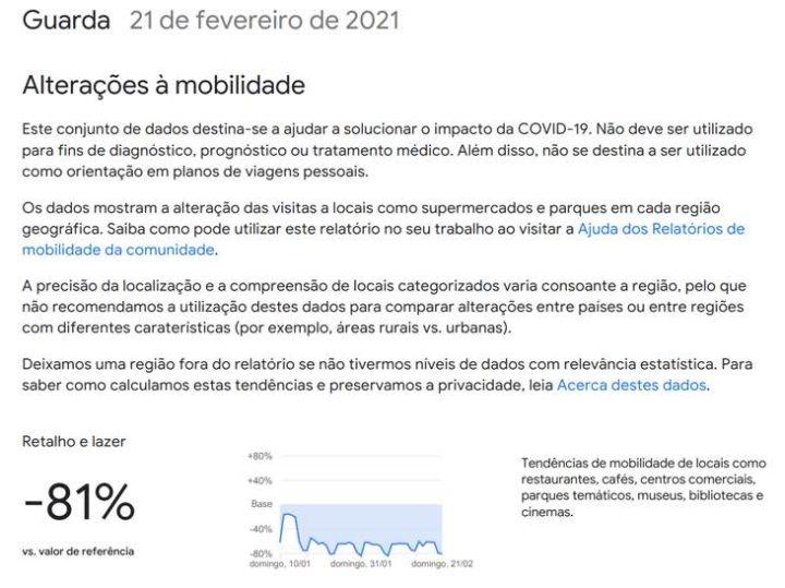 Confinamento: Onde andam os portugueses? A Google sabe...