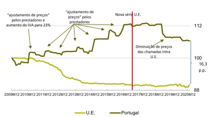 ANACOM: Preço das telecomunicações em Portugal aumentaram 6,4%