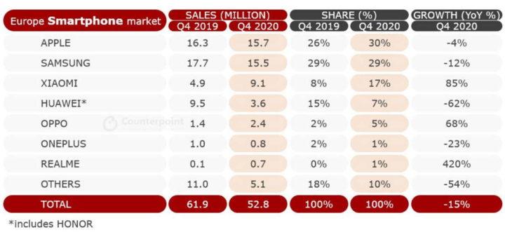 Xiaomi europa mercado vendas Apple