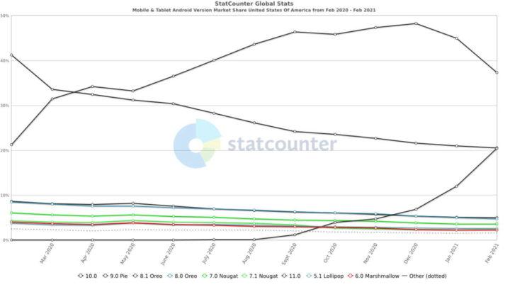 Android 11 Google crescimento adoção
