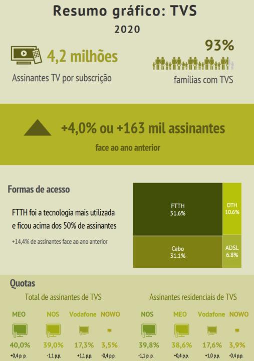 E a TDT? 93% das famílias portuguesas pagam por serviço TV