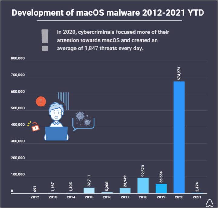 malware macOS Windows 2020
