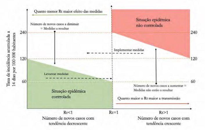 COVID-19: linhas vermelhas do desconfinamento que não podem ser ultrapassadas