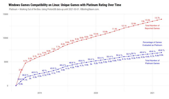 Proton permite executar mais de 7000 jogos do Windows no Linux