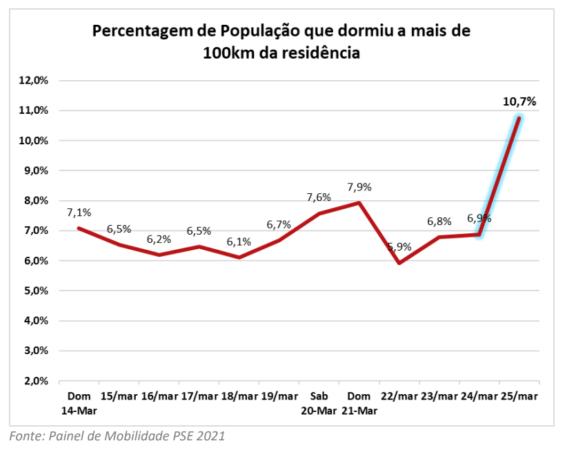 COVID-19: Um milhão de portugueses contorna limitações e dorme a 100 km de casa