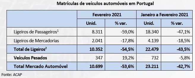 E agora? Venda de carros em Portugal com fortes quebras