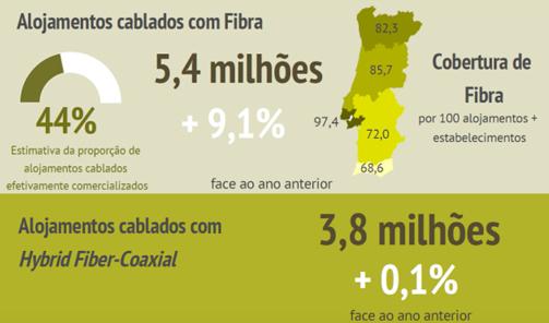 Portugal: 5,6 millones de hogares tienen Internet de alta velocidad