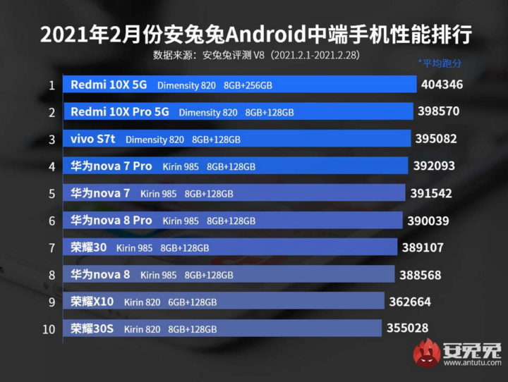 smartphones android Huawei poderosos Snapdragon