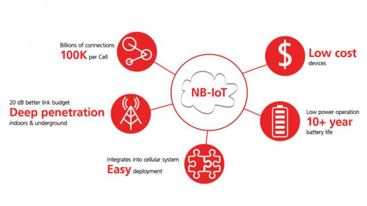 Narrowband-IoT (NB-IoT): O que é e para que serve?