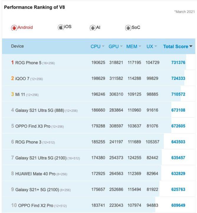 Asus ROG Phone 5 reduce toda la competencia en el mundo Android