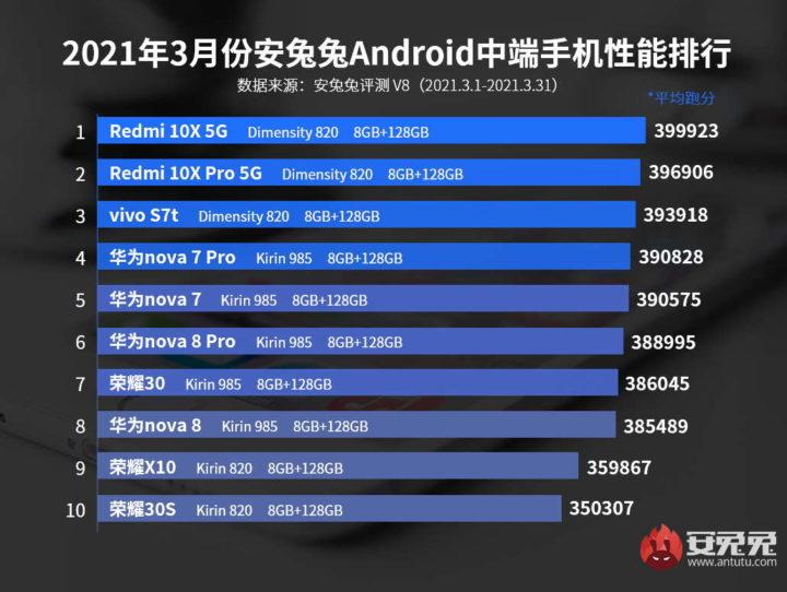 smartphones Antutu SoC Android lista