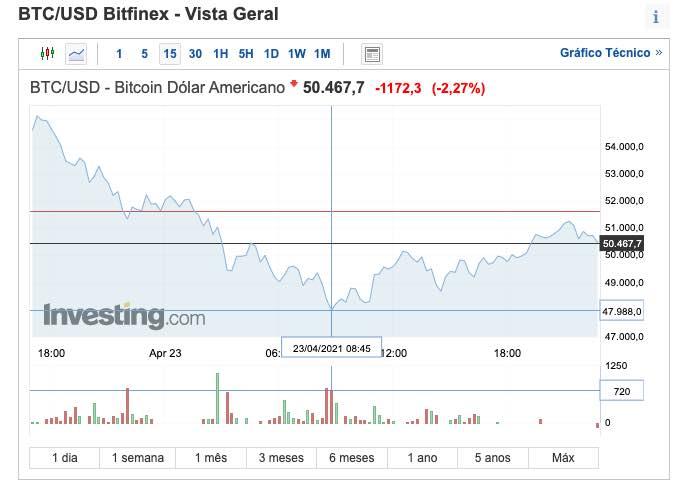 Preço da Bitcoin em quebra! Valor esteve abaixo dos 50 mil dólares