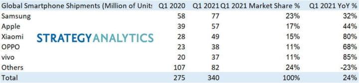 smartphones mercado Samsung Xiaomi Apple