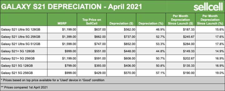 iPhone 12 Galaxy S21 Apple Samsung desvalorização