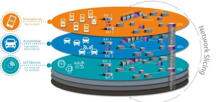 Network Slicing: O 5G para serviços críticos de emergência