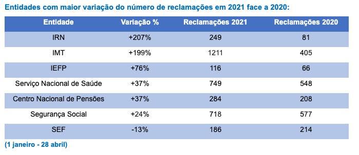 Serviços Públicos: Reclamações aumentam quase 40%! Quais os piores serviços?