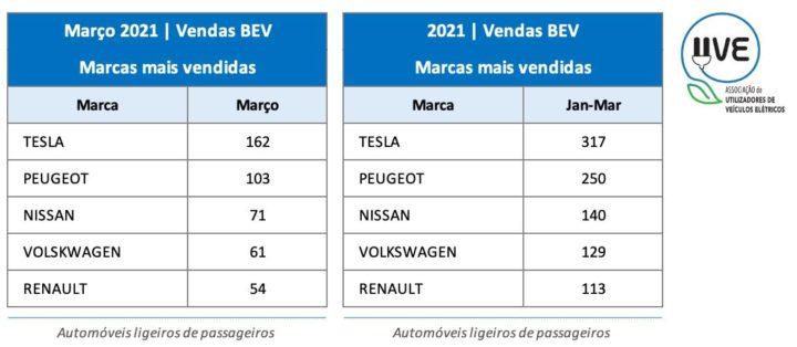 Vendas de Veículos Elétricos disparam em Portugal! Qual a marca que mais vende?
