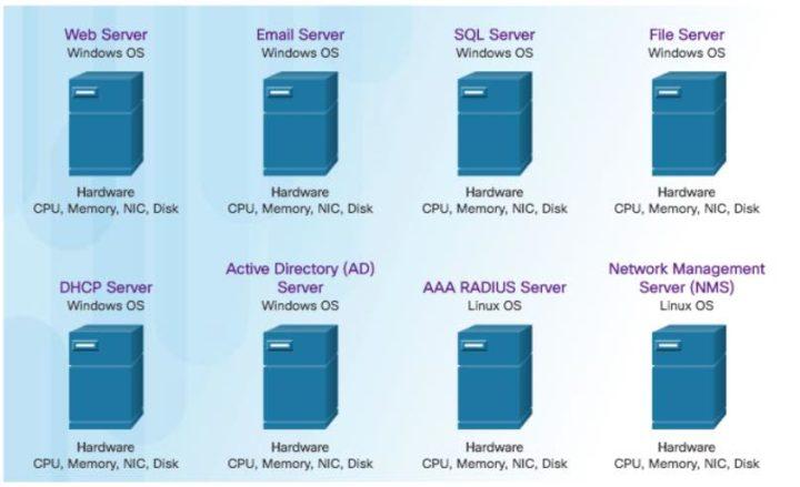 Afinal o que é a virtualização? Que tipos de hypervisor existem?