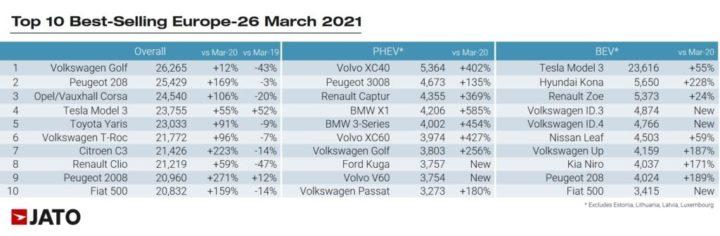 Venda de carros disparam 63% na Europa! Quem vendeu mais?