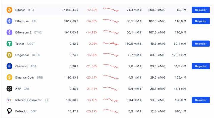 Portugal investe em bitcoin