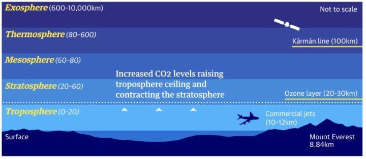 Ilustração das camadas da atmosfera afetadas pelas emissões de gases