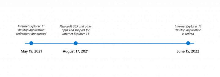 Microsoft Internet Explorer Edge IE Mode data
