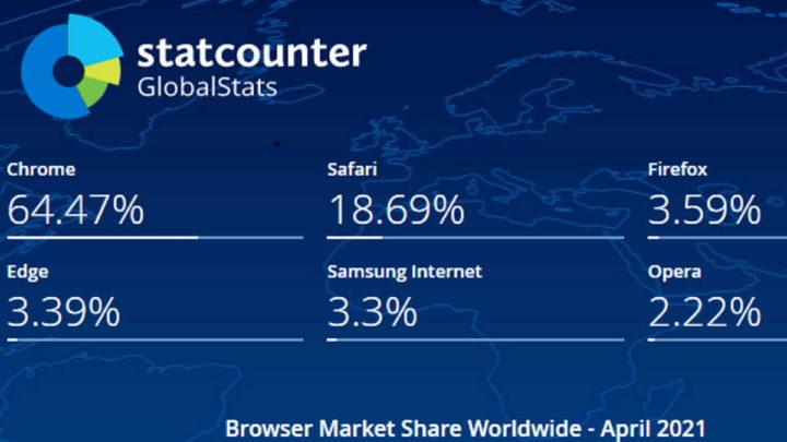Firefox Edge Chrome browser mercado