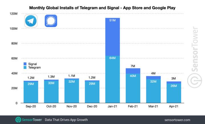 WhatsApp vê o rival Signal crescer 1200%! Telegram também cresce