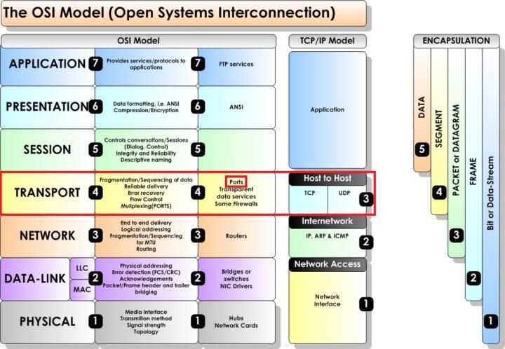 portquiz: Teste as sua comunicações TCP de outbound