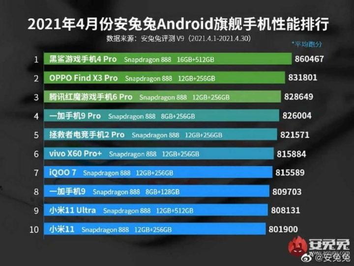 smartphones Android potentes mercado Antutu