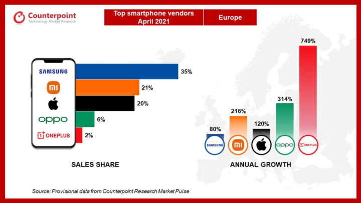 Xiaomi Apple mercado Europa smartphones