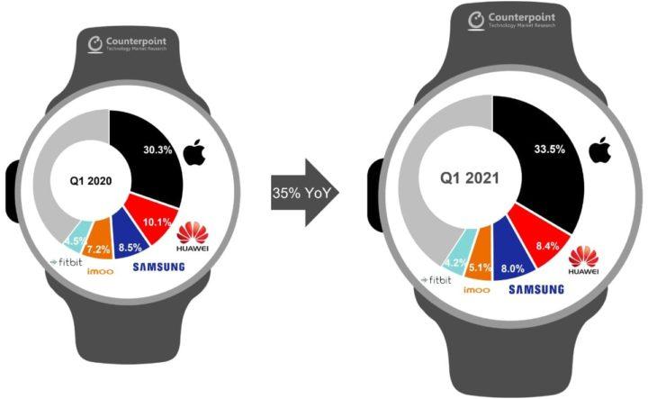 Imagem do mercado dos smartwatches pela análise da Counterpoint