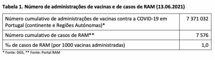 Relatório do Infarmed: 7500 suspeitas de reações adversas à vacina