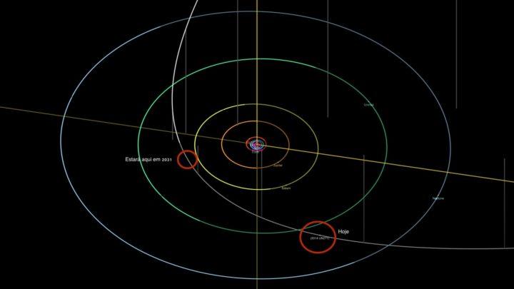Imagem da órbita do objeto