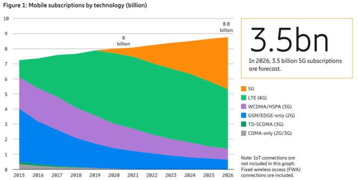 smartphones número dados 5G dispositivos